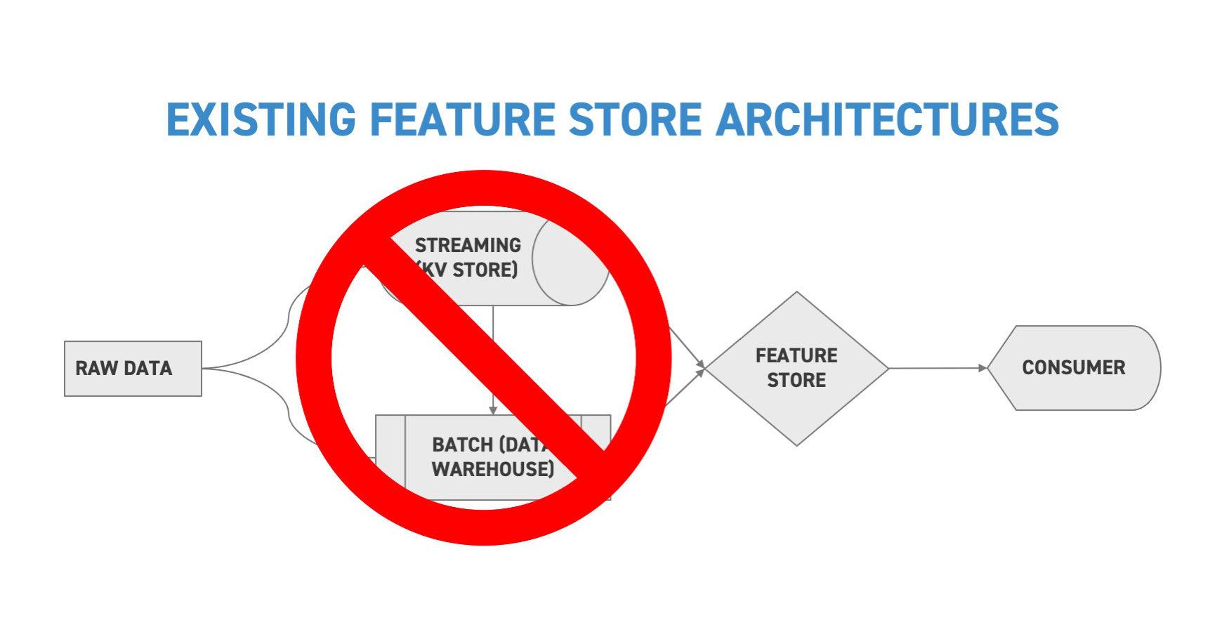 existing-feature-store-architectures-splice-machine