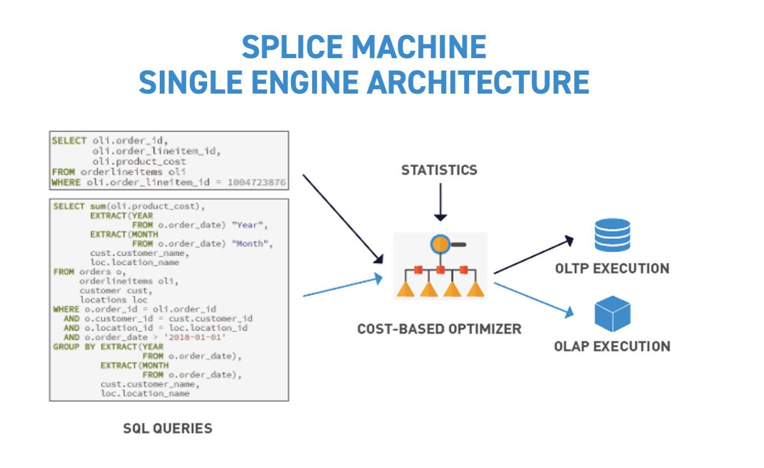 feature-store-single-engine-architecture-splice-machine