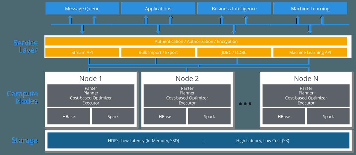 hybrid databases