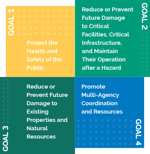 Goal 1: Protect the Health and Safety of the Public; Goal 2: Reduce or Prevent Future Damage to Critical Facilities, Critical Infrastructure, and Maintain Their Operation after a Hazard; Goal 3: Reduce or Prevent Future Damage to Existing Properties and Natural Resources; Goal 4: Promote Multi-Agency Coordination and Resources