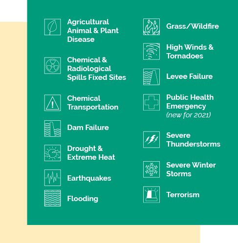 Agricultural Animal & Plant Disease; Chemical & Radiological Spills Fixed Sites; Chemical Transportation; Dam Failure; Drought & Extreme Heat; Earthquakes; Flooding; Grass/Wildfire; High Winds & Tornadoes; Levee Failure; Public Health Emergency (new for 2021); Severe Thunderstorms; Severe Winter Storms; Terrorism