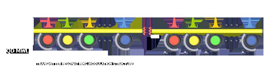 Single Fiber Architecture