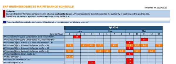 SAP BusinessObjects Maintenance Schedule Q1 2014