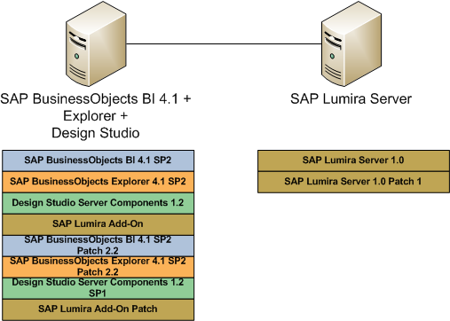 SAP_BusinessObjects_Patch_Strategy_04