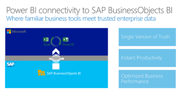 Microsoft Power Query for SAP BusinessObjects