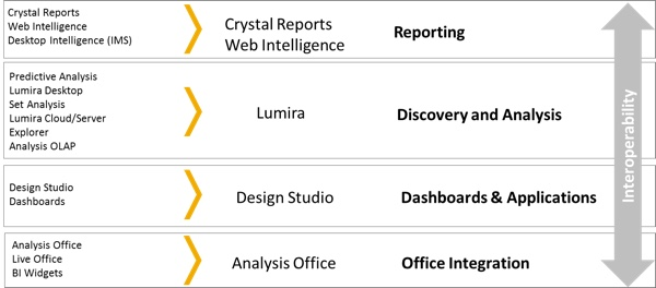 SAP BI Simplified Portfolio