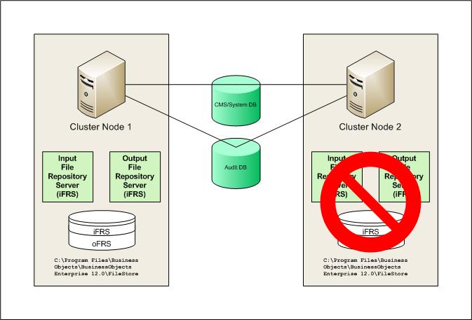 How to Cluster SAP BI - Better