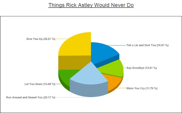 Things Rick Astley Would Never Do