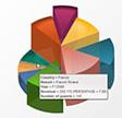 A Few Words about Visualization in SAP BI 4.0