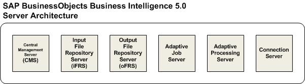 A Glimpse of SAP BusinessObjects BI 5.0