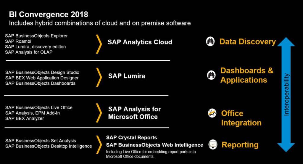 SAP Analytics Convergence 2018-style