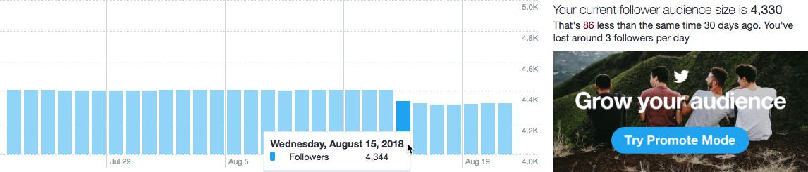 Twitter Purge 4344 followers on 20180815