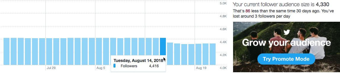 Twitter Purge 4416 followers on 20180814