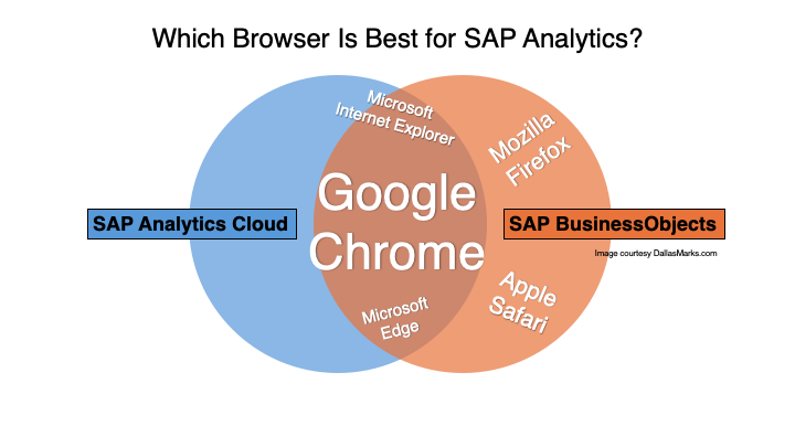 Which Browser Is Best for SAP Analytics?