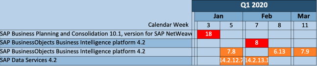 SAP BusinessObjects Maintenance Schedule