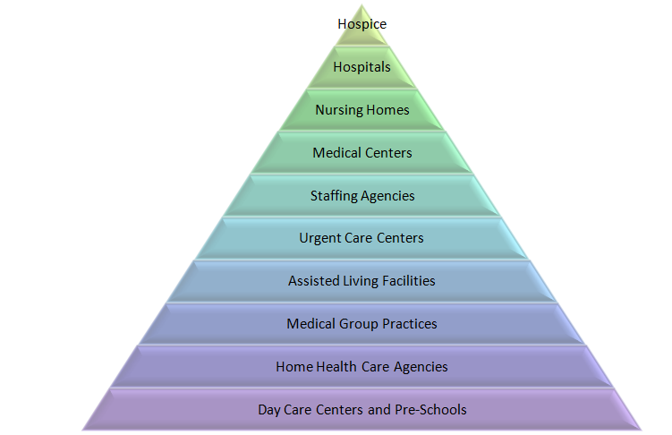 Careers for CNA, HHA: Nursing homes, Day Care Centers, Pre-Schools,...
