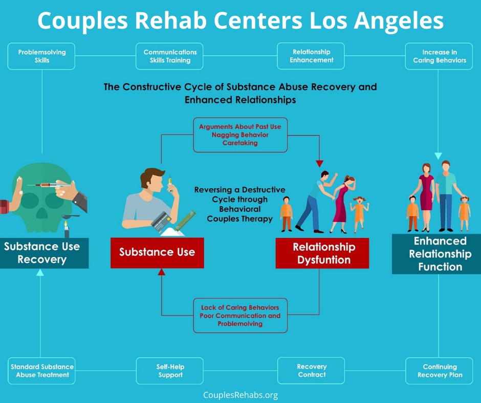 Los Angeles Couples Rehab