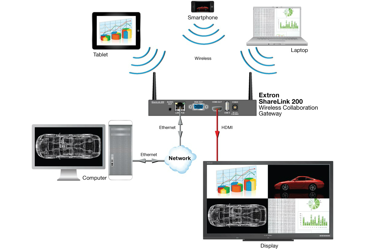 network, noslar ti, display, sharelink, tablet, laptop, computer, wireless, hdmi, connection, ethernet, devices