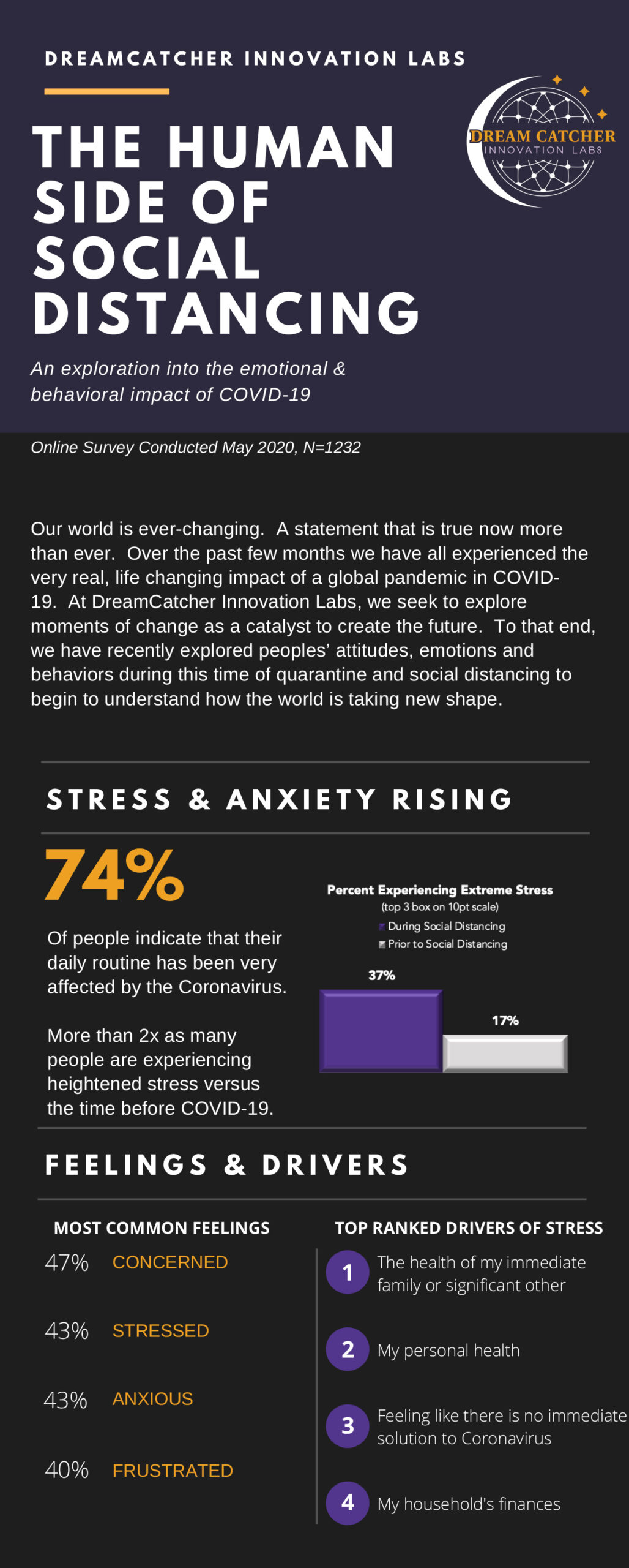 Infographic about social affects of social distancing