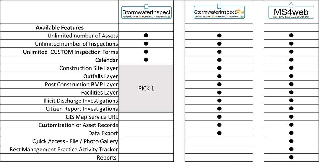 Chart of available features and package of MS4web