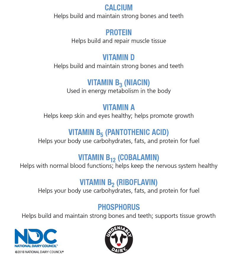 Calcium, Protein, Vitamin D, Vitamin B3, Vitamin A, Vitamin B5, Vitamin B12, Vitamin B2 and Phosphorus.