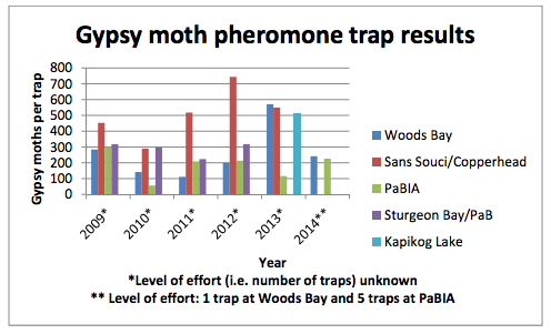 2014 Pheromone Trap Results for the Township of the Archipelago