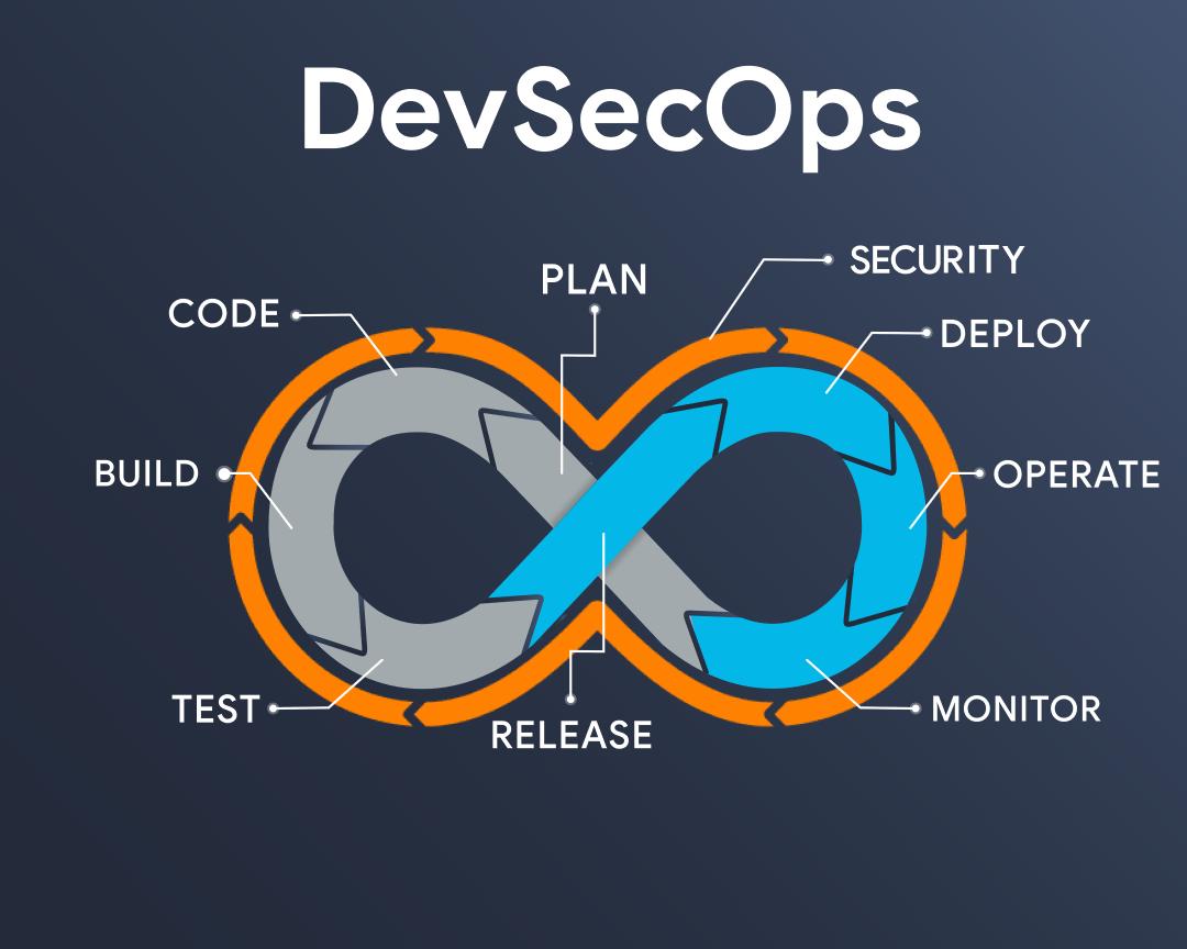 DevSecOps Graphic