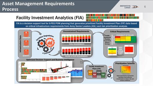 Facility Investment Analytics (FIA) Presentation