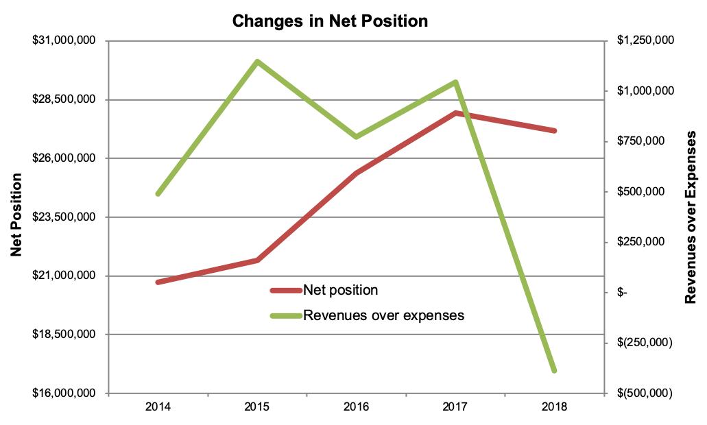 DelVal Finantial Information Graph1