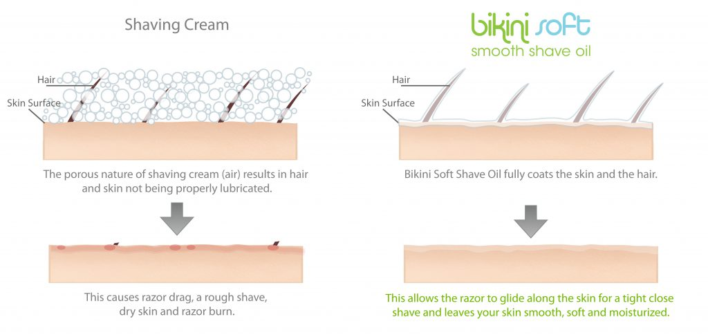 how shaving oil works for women