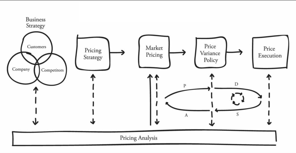 Value-Based Pricing Framework