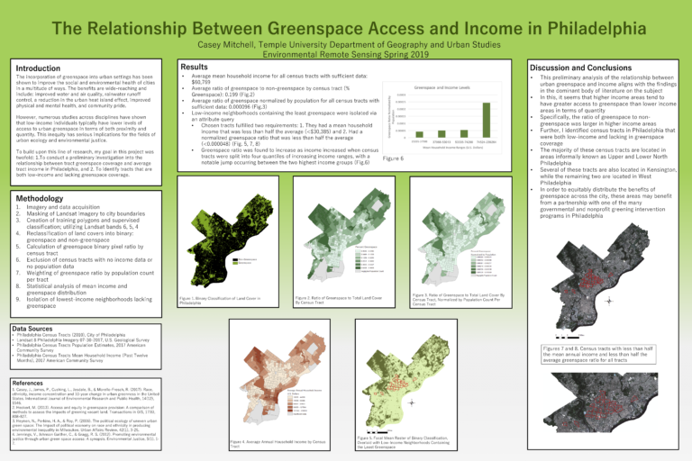 The Relationship Between Greenspace Access and Income in Philadelphia