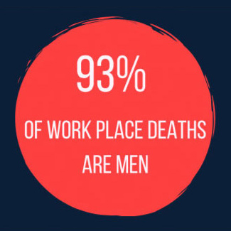 93% of work place deaths are men