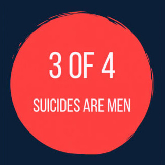 3 of 4 suicides are men