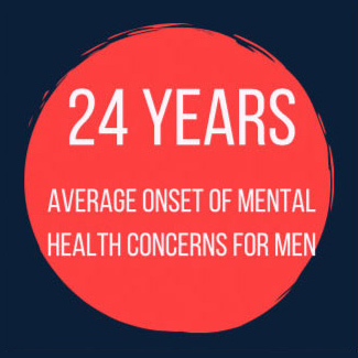 24 years average onset of mental health concerns for men