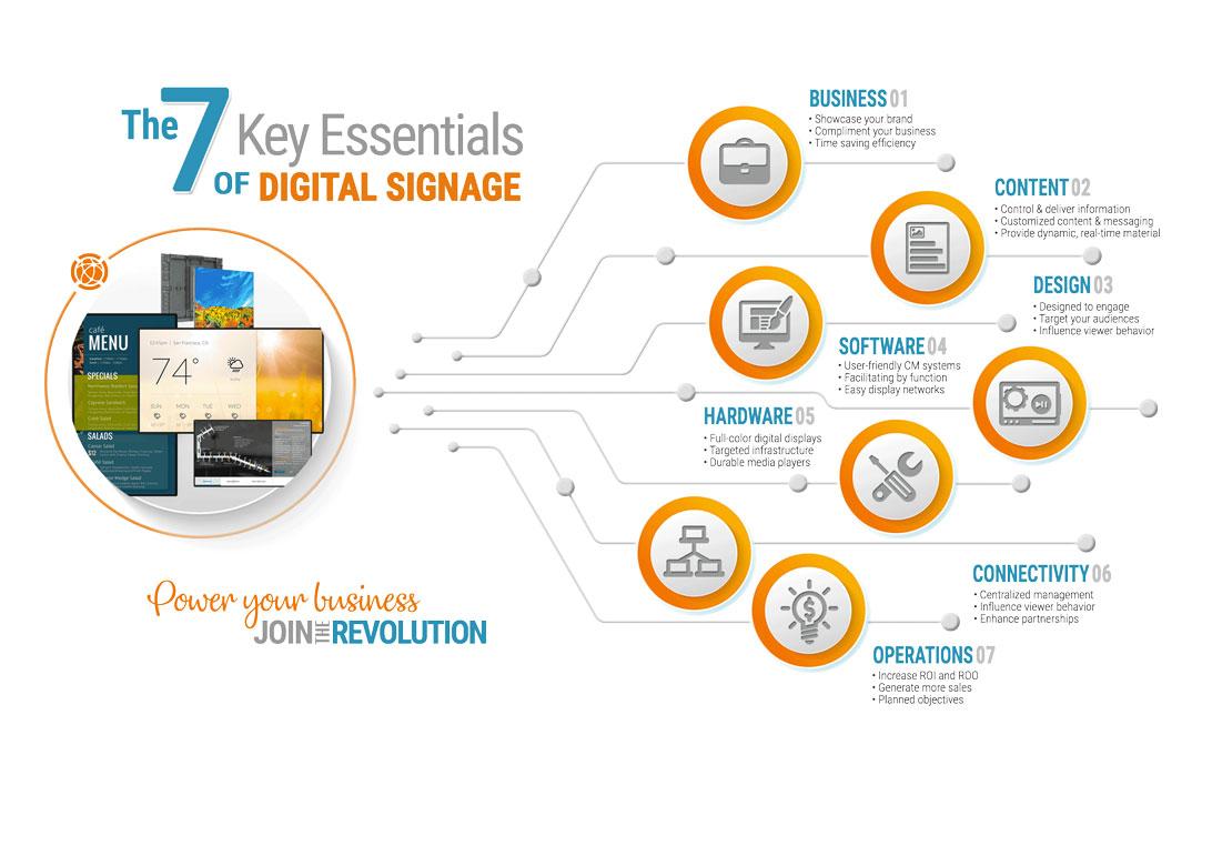 The 7 Key Essentials of Digital Signage