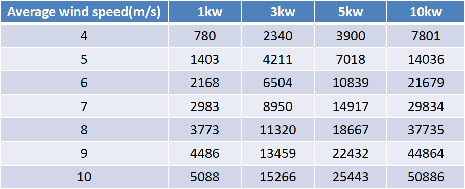 Annual generation power kWh of VAWT