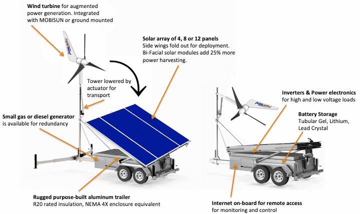 Hybrid Anatomy w superwind