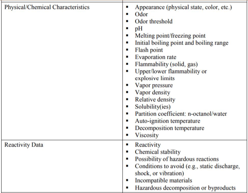 Hazard Classification Data