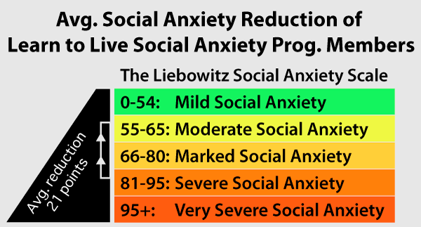 Liebowitz Social Anxiety Scale Learn to Live