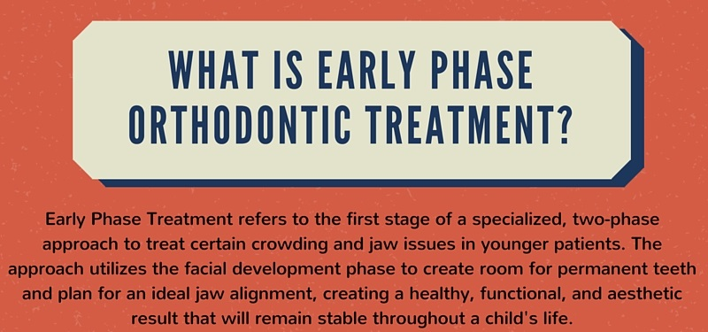 What is Early Phase Orthodontic Treatment [INFOGRAPHIC]