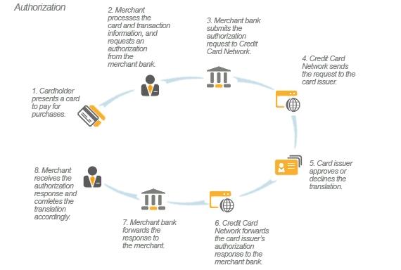 Managing the E-Commerce Authorization Process