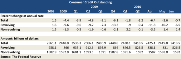 Falling Consumer Debt Troubles Credit Card Companies