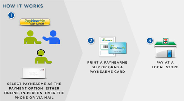 PayNearMe to Enable Unbanked Consumers to Make Mobile Cash Payments