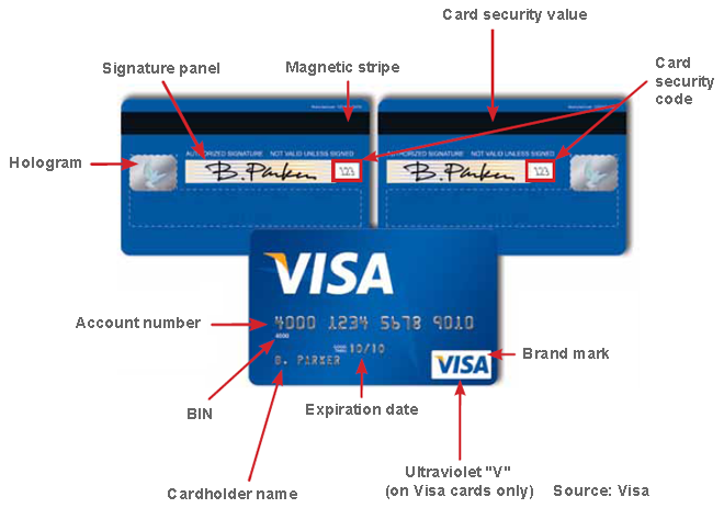 How to Authenticate Credit Cards in Face-to-Face Transactions