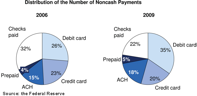 Americans Use More Prepaid, Debit Cards, Less Credit and Checks