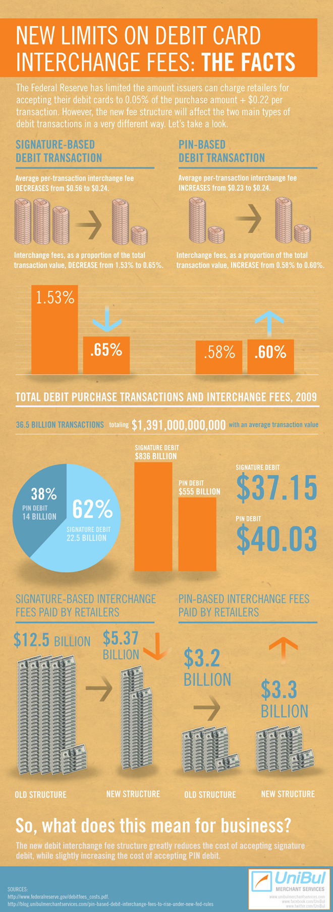 Debit Interchange Fee Limit by the Numbers (Infographic)