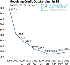 U.S. Credit Card Debt Up Sharply
