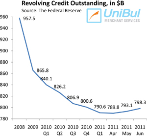 U.S. Credit Card Debt Up Sharply