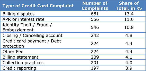 Americans' Biggest Credit Card Grievance: Billing Disputes